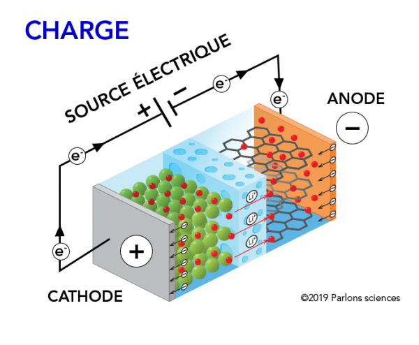 Pile lithium-ion charge